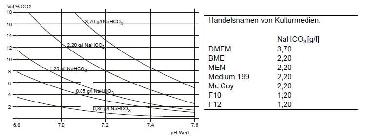 BINDER-Bedienungsanleitung pH-Wert